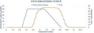 Synchronized Curves