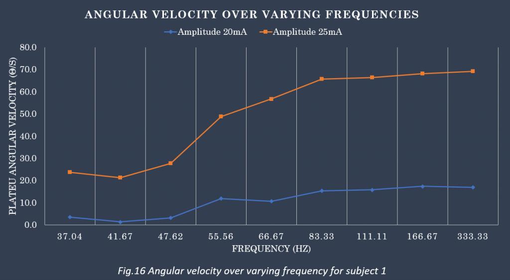 AngularVelocity1