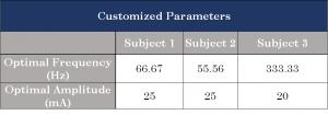 CustomizedParameters